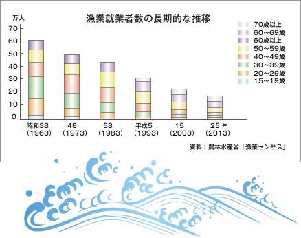 漁業就業者数の推移